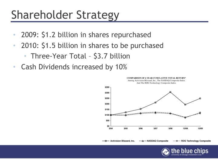 Shareholder Strategy