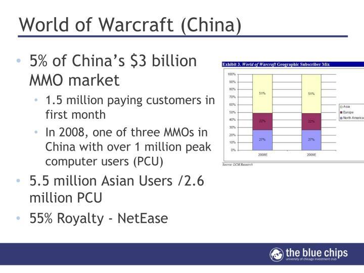 World of Warcraft (China)