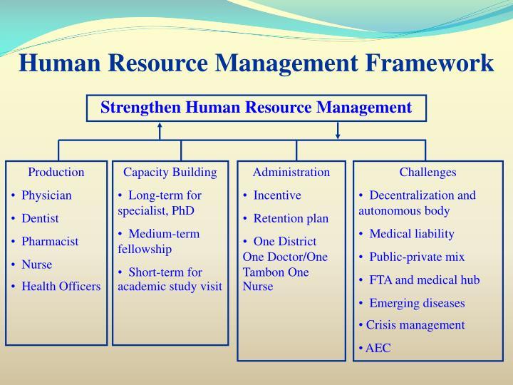 Human resource management framework