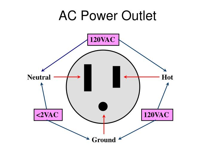 ac power outlet n.