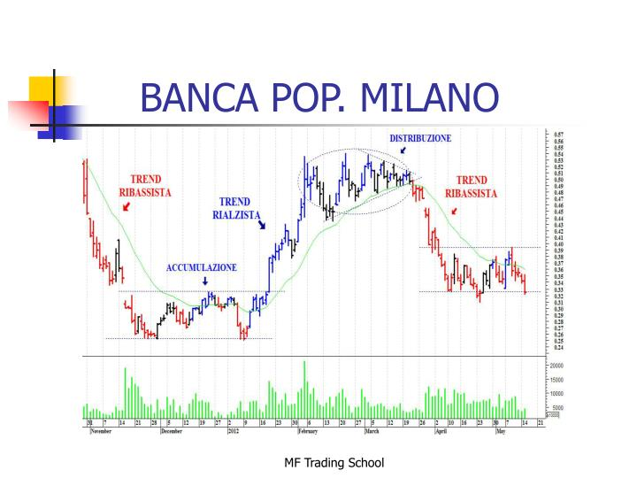 BANCA POP. MILANO