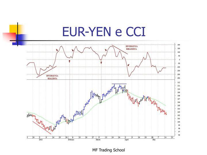 EUR-YEN e CCI
