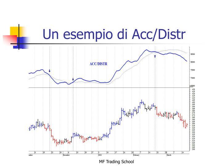 Un esempio di Acc/Distr