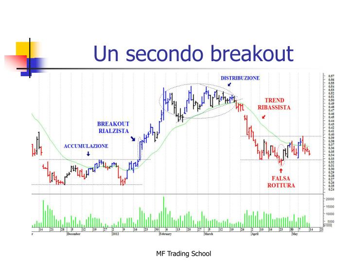 Un secondo breakout