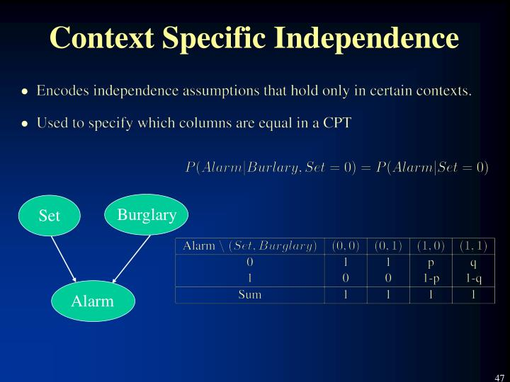Context Specific Independence