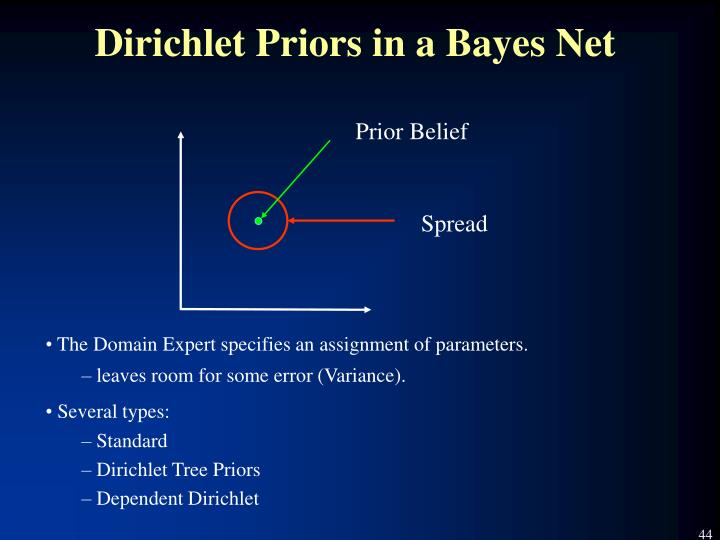 Dirichlet Priors in a Bayes Net
