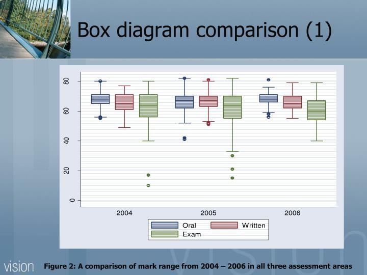Box diagram comparison (1)