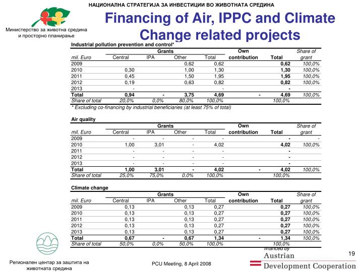 Financing of Air, IPPC and Climate Change related projects