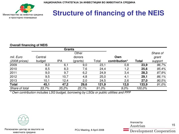 Structure of financing of the NEIS