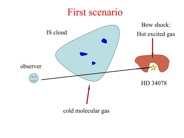 First scenario