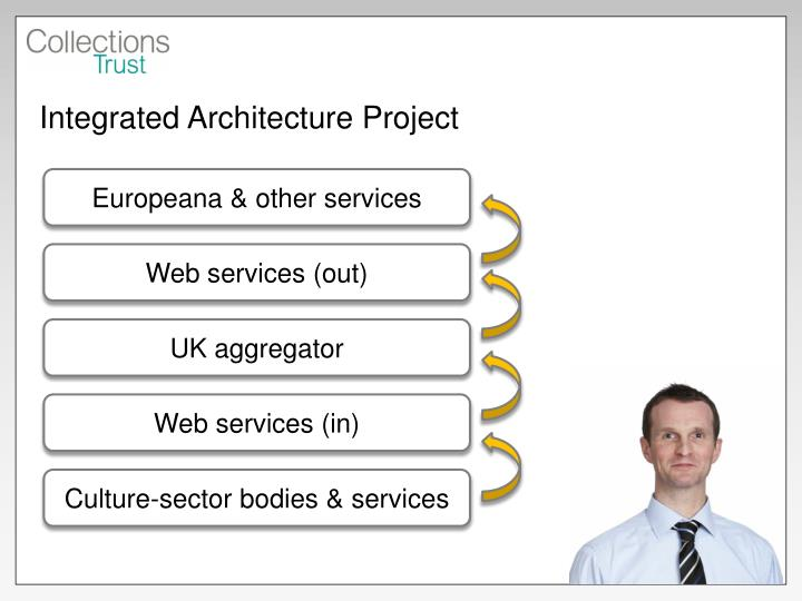 Integrated Architecture Project