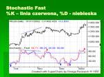 stochastic fast k linia czerwona d niebieska