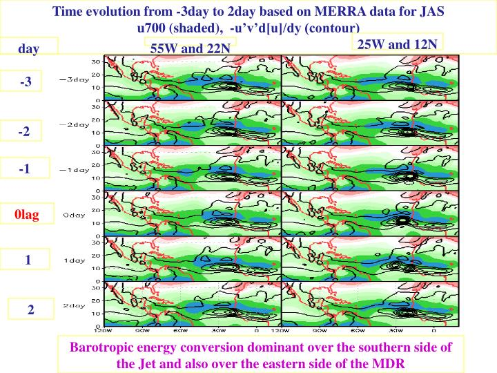 Time evolution from -3day to 2day based on MERRA data for JAS