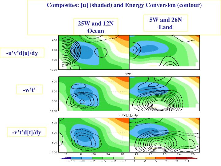 Composites: [u] (shaded) and Energy Conversion (contour)