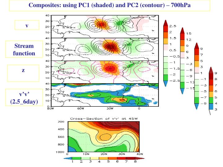Composites: using PC1 (shaded) and PC2 (contour) – 700hPa