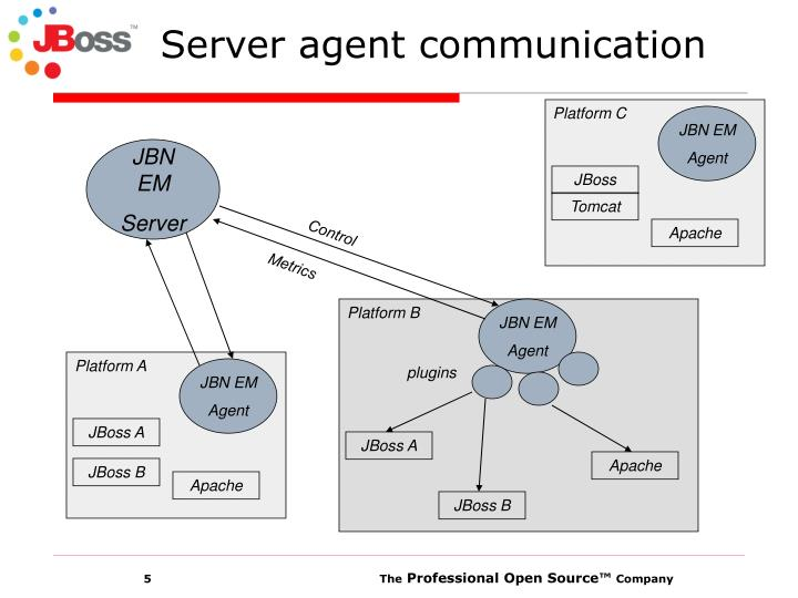 Server agent communication
