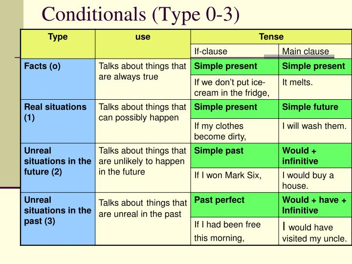 Conditionals (Type 0-3)