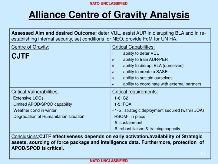 Alliance Centre of Gravity Analysis