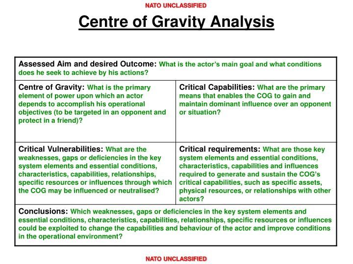 Centre of Gravity Analysis