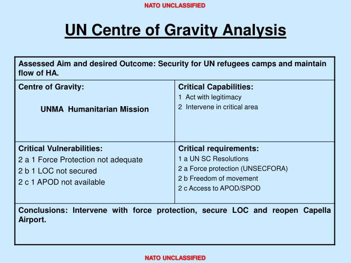 UN Centre of Gravity Analysis