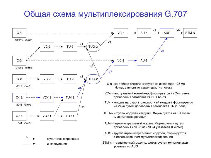 Общая схема мультиплексирования