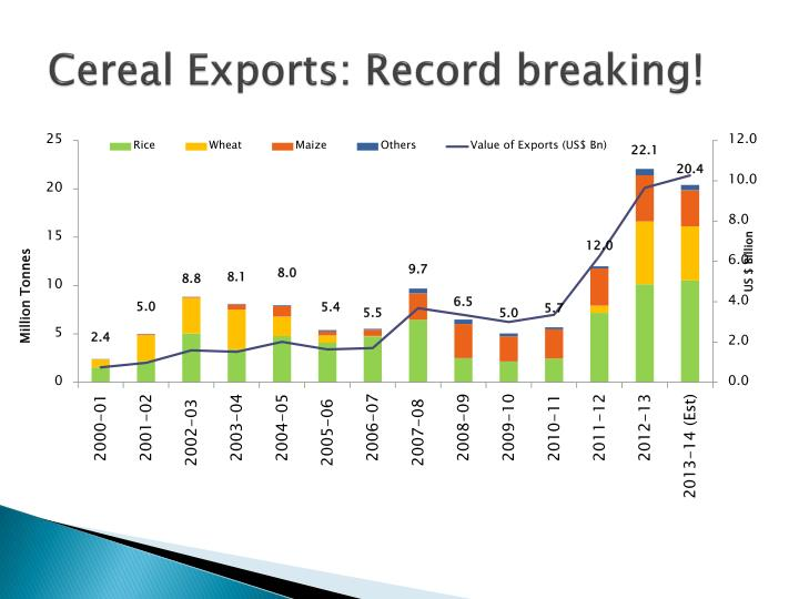 Cereal Exports: Record breaking!