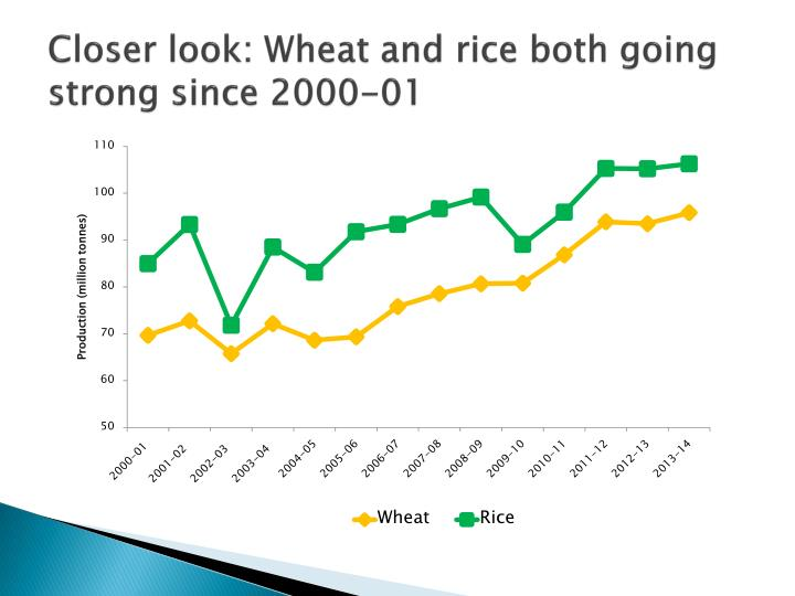 Closer look wheat and rice both going strong since 2000 01