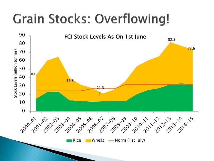Grain Stocks: Overflowing!