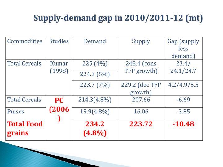 Supply-demand gap in 2010/2011-12 (mt)