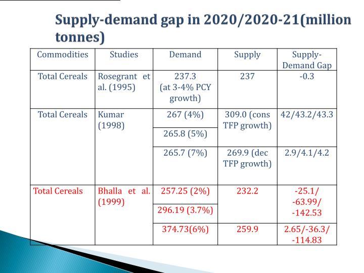 Supply-demand gap in 2020/2020-21(million tonnes)