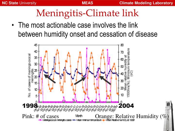 Meningitis-Climate link