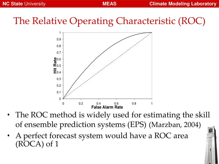 The Relative Operating Characteristic (ROC)