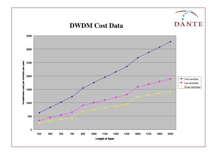 DWDM Cost Data