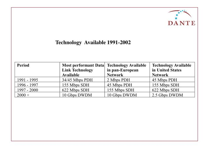 Technology  Available 1991-2002