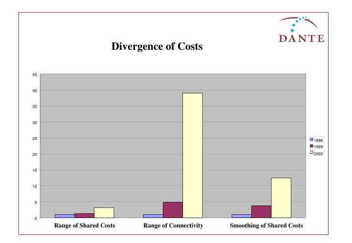 Divergence of Costs