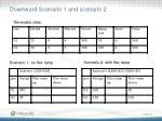 downward scenario 1 and scenario 2