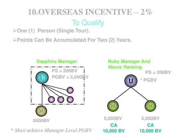 10.OVERSEAS INCENTIVE – 2%