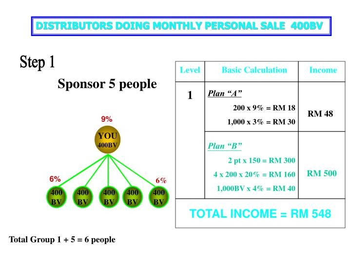 DISTRIBUTORS DOING MONTHLY PERSONAL SALE  400BV