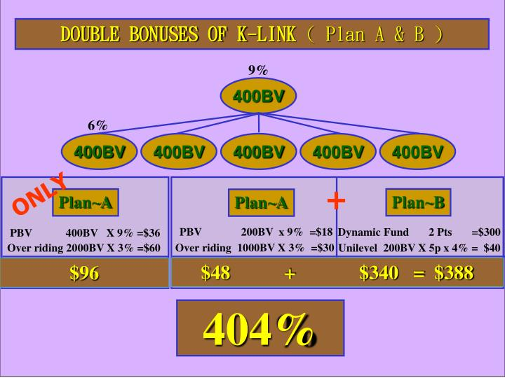 DOUBLE BONUSES OF K-LINK