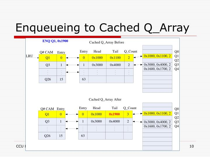 Enqueueing to Cached Q_Array