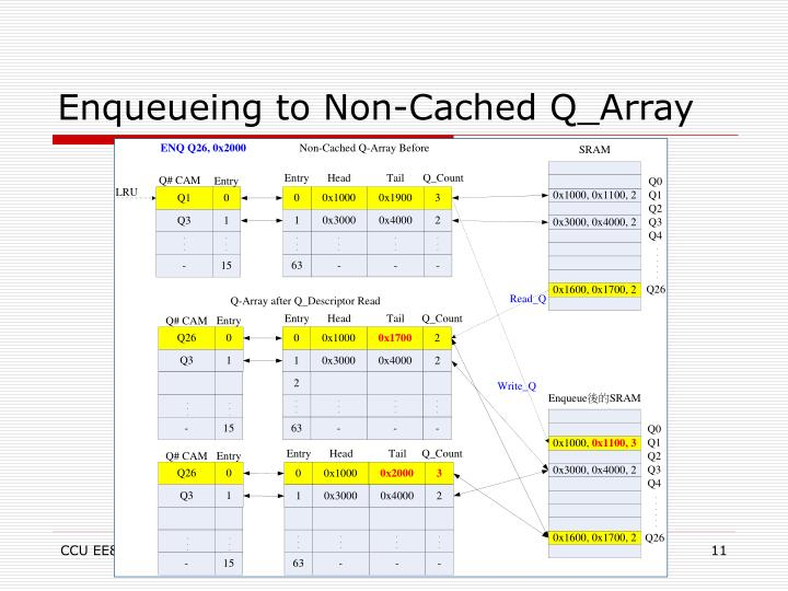 Enqueueing to Non-Cached Q_Array