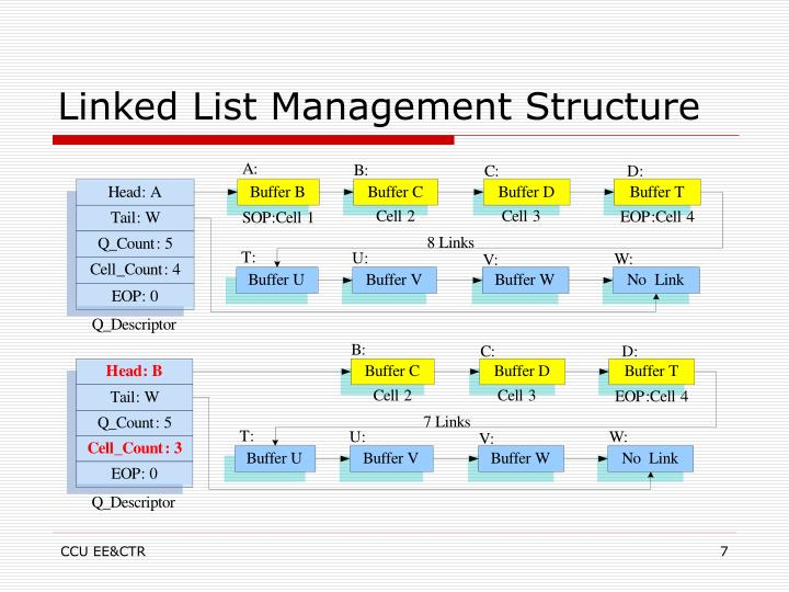 Linked List Management Structure