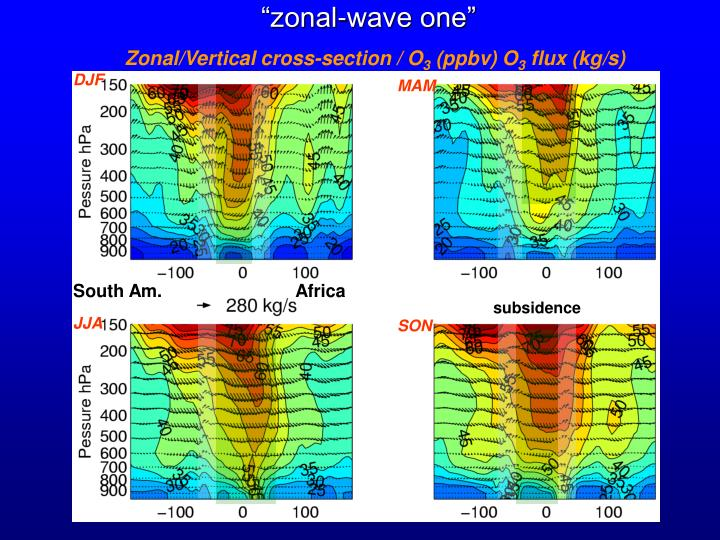 """""""zonal-wave one"""""""