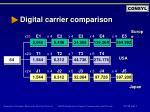 digital carrier comparison