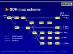 sdh mux scheme