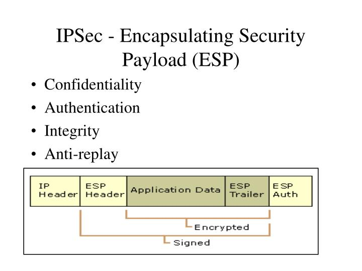 IPSec - Encapsulating Security Payload (ESP)