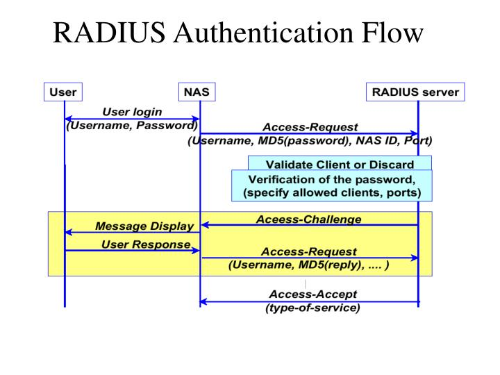 RADIUS Authentication Flow