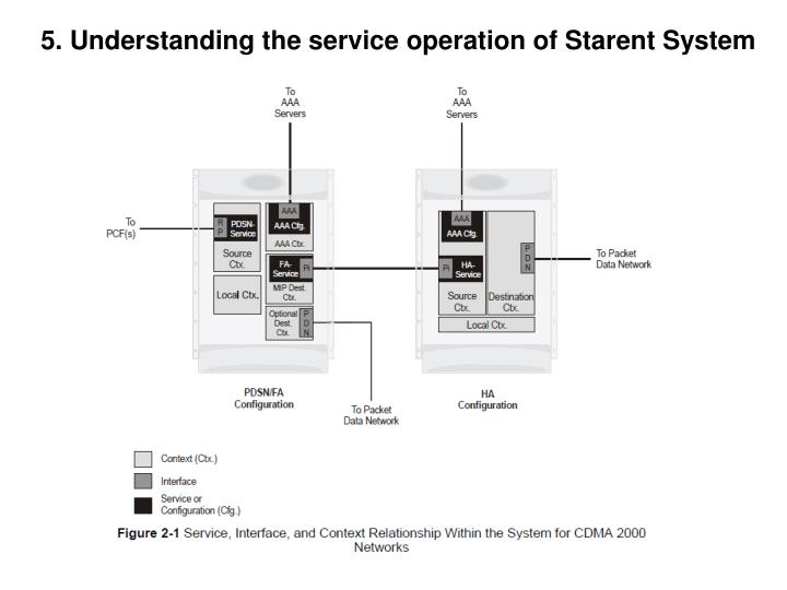5. Understanding the service operation of Starent System