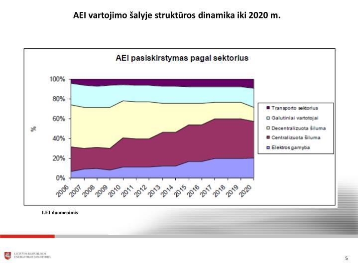 AEI vartojimo šalyje struktūros dinamika iki 2020 m.