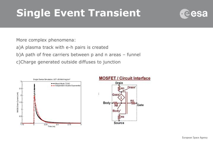 Single Event Transient